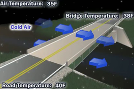 Safety Tips for Driving Over Icy Bridges