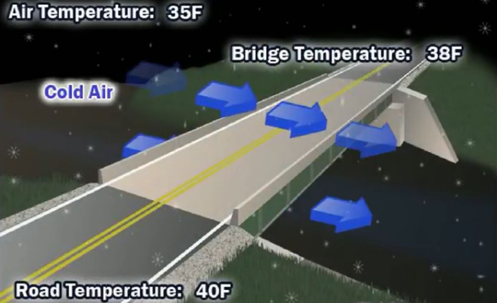 Icy bridges cause more injuries and fatalities than tornadoes, lighting, and floods combined each year.