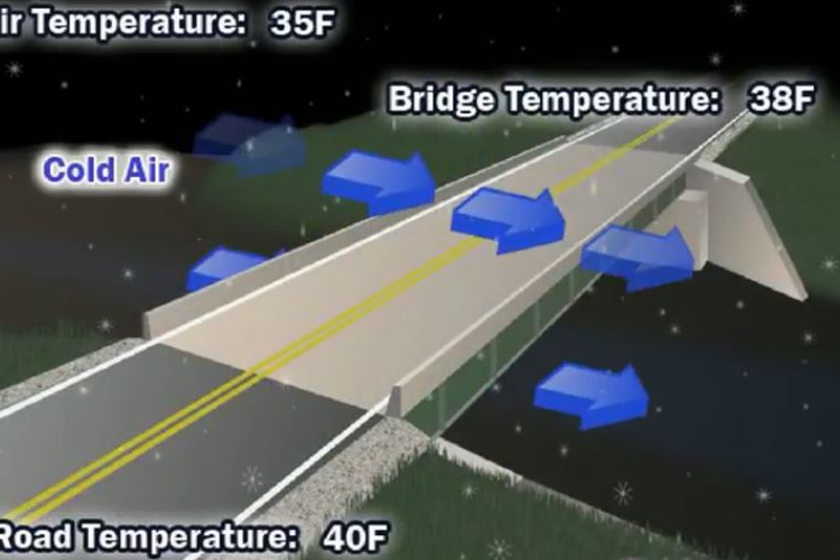 Icy bridges cause more injuries and fatalities than tornadoes, lighting, and floods combined...