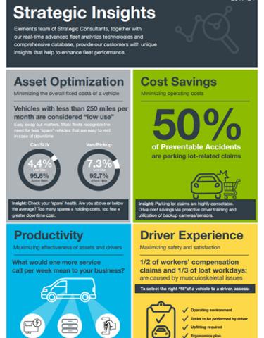 New Strategic Insights to Enhance Fleet Productivity