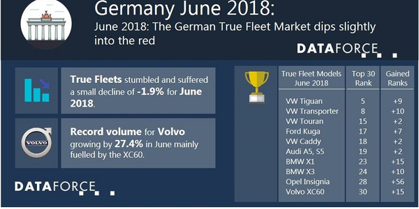 Volkswagen led the way in fleet registrations for the month of June, which was followed by Audi...