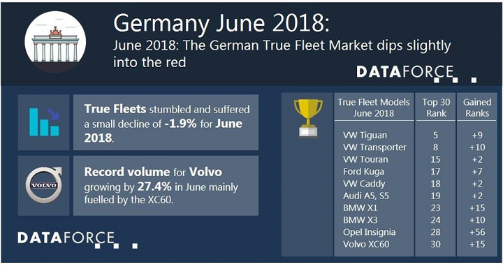 Volkswagen led the way in fleet registrations for the month of June, which was followed by Audi in second place. - Data courtesy of Dataforce.