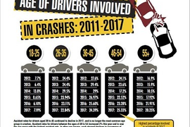 2017 Safety Statistics