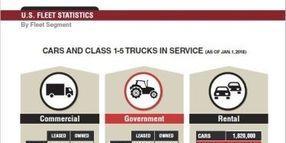 2018 Fleet Vehicles by Industry Segment