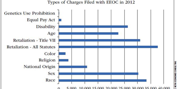 This figure breaks down the types of charges filed with the Equal Employment Opportunity...