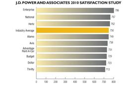 Understanding Customer Satisfaction