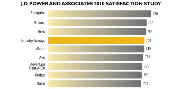 J.D. POWER AND ASSOCIATES 2010 SATISFACTION STUDY:  The 2010 North America Rental Car...