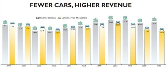 In 2010, the industry made $20.55 billion on only 1.63 million cars in service. By comparison, the industry made only $16.45 billion on 1.62 million cars in service in 2003. The 2010 numbers translate to an average of $1,051 in RPU (revenue per unit, per month), by far the highest total ever.