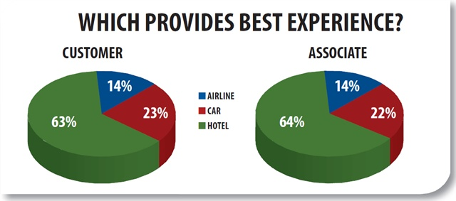 Customers overwhelmingly believe their hotel stays offer the best experience. Associates value the car rental experience a mere percentage point higher.
