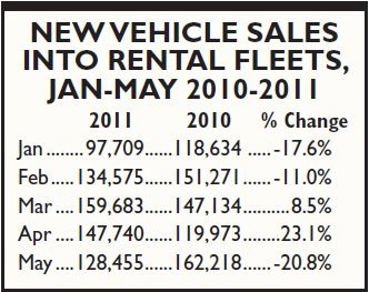 Car rental companies were busy restocking fleets when the industry was hit with order cancellations in May due to the crisis in Japan.