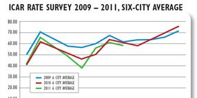 Six-City Rate Analysis, 2009-2011
