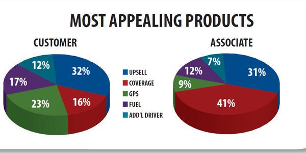 Customers identified the car class upsell as the most appealing product at 32 percent. While...