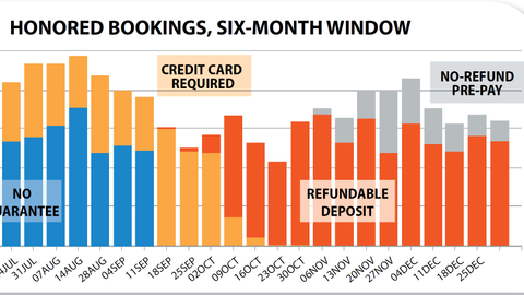 The Honored Bookings chart shows the weekly bookings on reservation channels that have moved to...