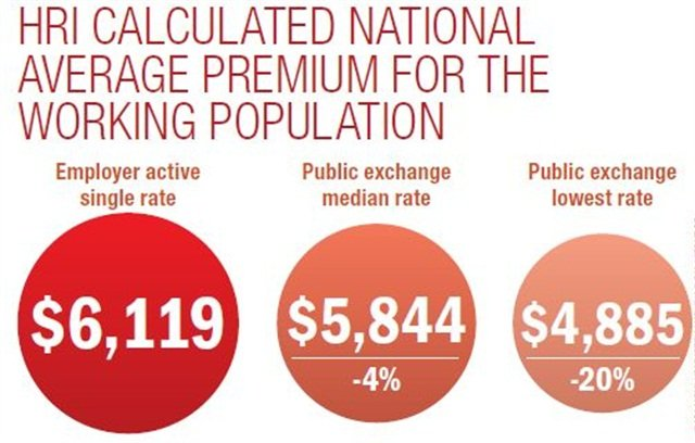 HRI analyzed the average premium costs for the working population nationally in the public exchanges, and calculated that the median 2014 premium for a plan with coverage similar to that of the average employer-sponsored plan was $5,844. By comparison, the average employer premium for a single worker was $6,119, a difference of about $275, or 4%. Average of Gold and Platinum rates (comparable to an average actuarial value of 85% for employer provided plans) pre-subsidy.