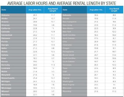 Average Rental Length by State provided by Enterprise Rent-A-Car from ARMS Insurance Company direct-billed rentals. Average Labor Hours supplied by Mitchell International'sindustry customers. Both data sets are from the third quarter, 2012 and exclude total loss vehicles.