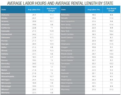 Average Rental Length by State provided by Enterprise Rent-A-Car from ARMS Insurance Company direct-billed rentals. Average Labor Hours supplied by Mitchell International's industry customers. Both data sets are from the third quarter, 2012 and exclude total loss vehicles.