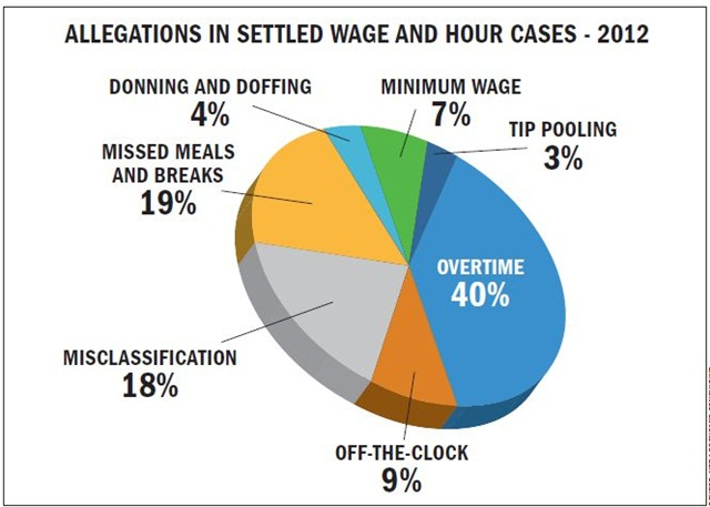 Wage and hour settlements for U.S. companies totaled $467 million in 2012, with overtime allegations - at 40% - the most prevalent, according to the consulting firm NERA Economic Consulting.