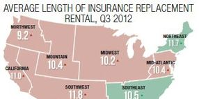 Average Length Of Rental: Where Do You Fall?