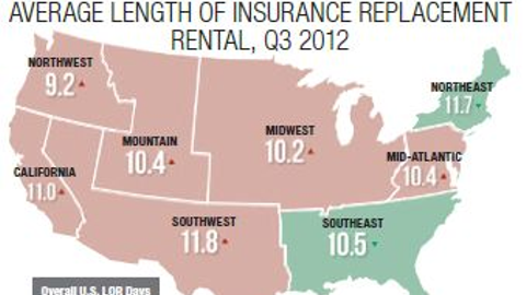 Overall U.S. length of rental (LOR ) for the third quarter of 2012 averaged 10.8 days. Photo...