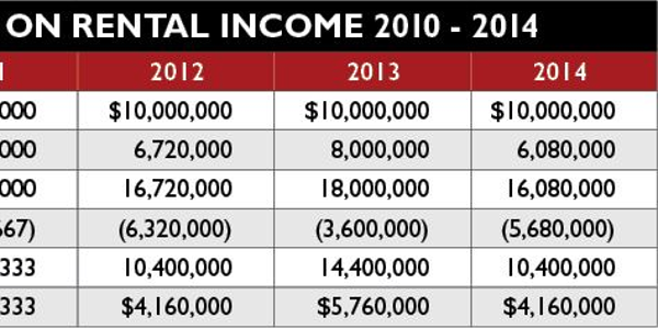 The chart highlights the increased taxes starting in 2012 for an average-sized rental car...
