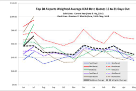 July Airport Rates Up From Flat June