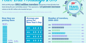 Number of Holiday Travelers Predicted to Top 100 Million