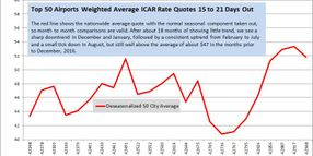 Airport Rates Continue Upward Trend in August