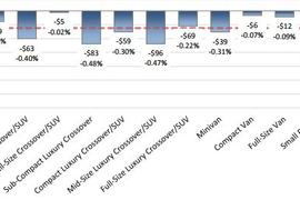 October Depreciation Rates Seasonally Low