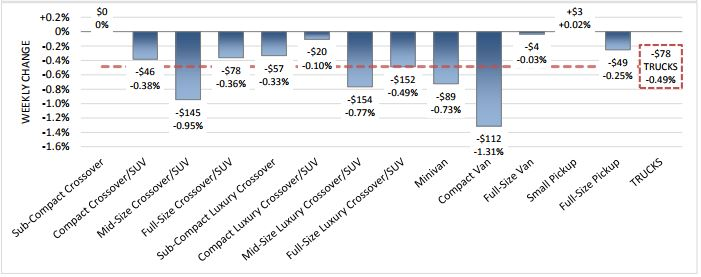 Compact Vans See Highest Weekly Depreciation