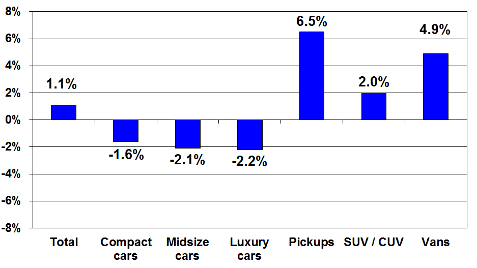 February Pricing for Risk Units Up 5% YOY