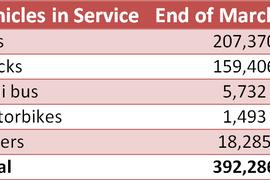 Market Snapshot: Car Rental Fleet Numbers in Japan