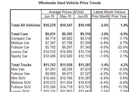 ADESA: Used-vehicle Demand, Wholesale Prices Slide
