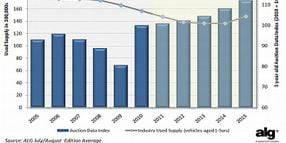 Used-Vehicle Supply to Decline, Resale Values to Increase in Coming Years