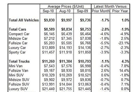 Wholesale Used-Vehicle Prices Show Seasonal Decline in September