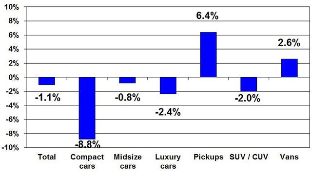 Risk Unit Prices Dip 7.5% in Q1