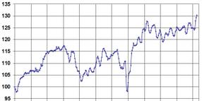 Manheim Used Vehicle Value Index Rises in Third Consecutive Month