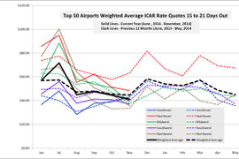 November Airport Rental Rates Accelerate Downward Trend