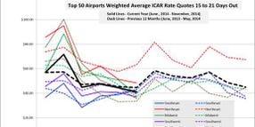 November Airport Rental Rates Accelerate Downward Trend