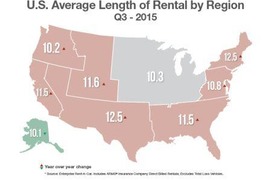 Average Length of Replacement Rental Rises Slightly in Q3