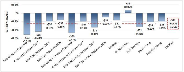 Values Stabilize After Month-Long Car Decline