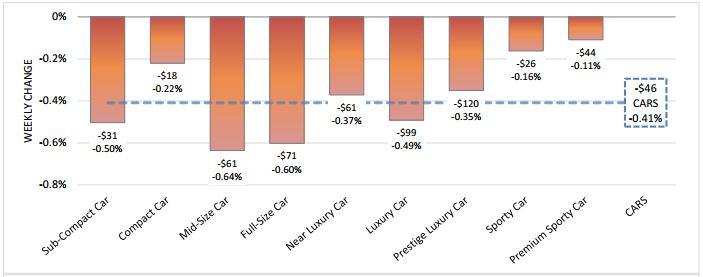 Accelerating Car Depreciation Reverses Recent Strength