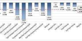 Vehicle Depreciation Reaches 'Seasonal High Declines'