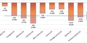 Weekly Car and Truck Depreciation Rises