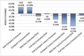 Hurricanes Drive Down Weekly Wholesale Depreciation