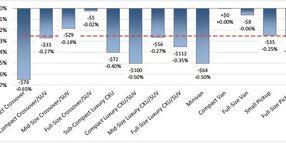 Weekly Car and Truck Depreciation Slows