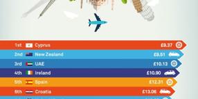 TravelSupermarket Reveals Cheapest Global Car Rental Locations