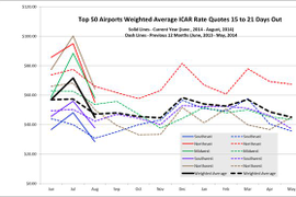Portland Tops August Airport Rental Rates