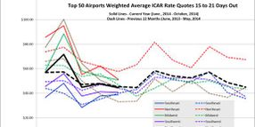 October Airport Rental Rates Continue Downward Trend
