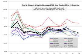 March Rates Continue Year-Over-Year Decline