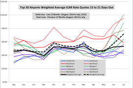 July Airport Rates Fall to Two-Year Low